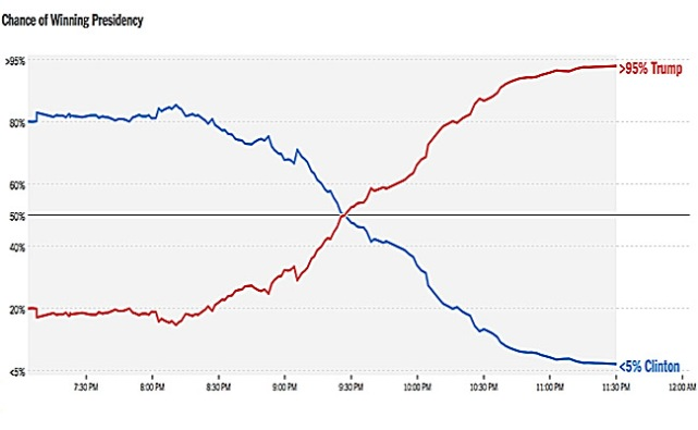 new-york-times-chance-of-winning-election-odds